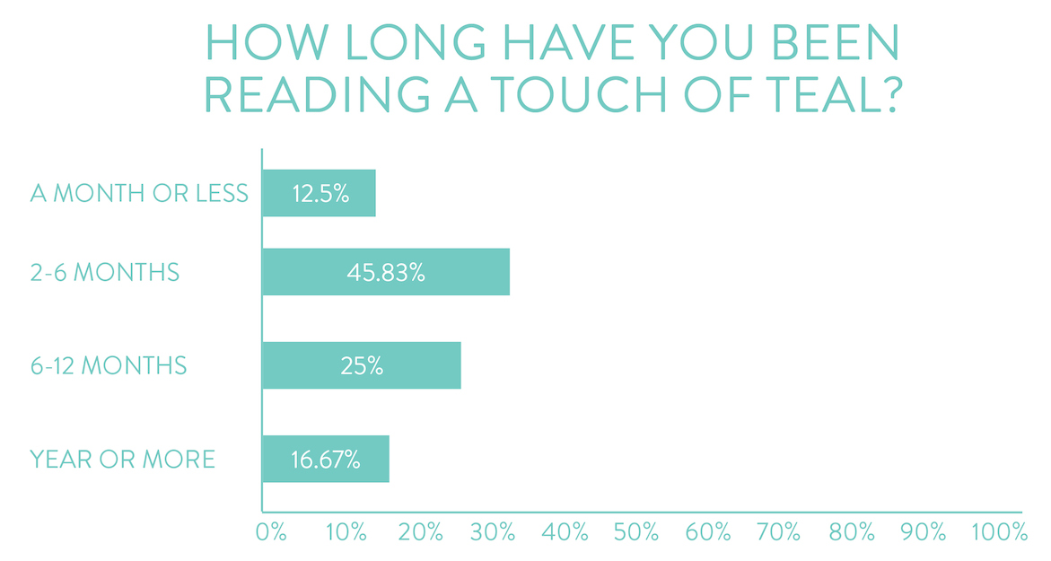 a touch of teal reader survey results 2015